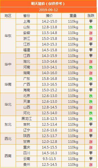 2019.09.12-明天猪价(猪价高价震荡,大盘涨势不变)
