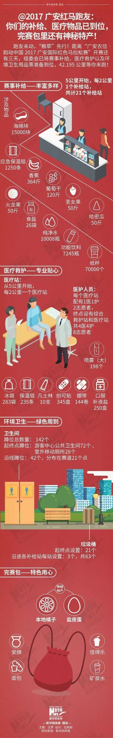 红马进行时(86)|2017广安红马跑友:你们的补给物品已到位,完赛包里还有神秘特产!