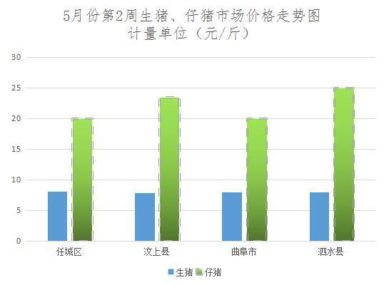 供应减少,济宁生猪市场价格上涨