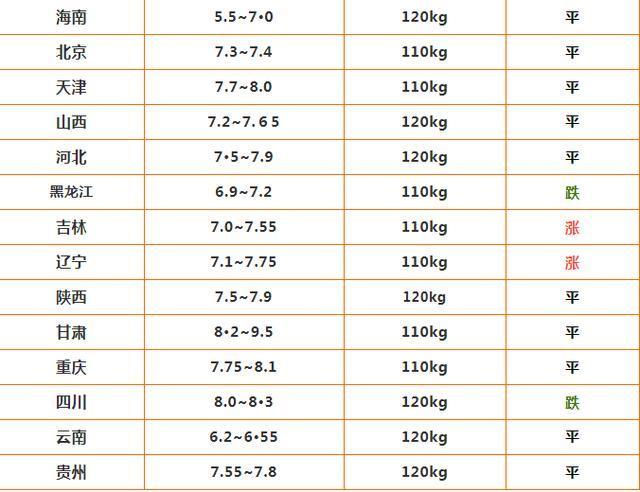 【明天猪价】5月16日 东北广西小幅反弹