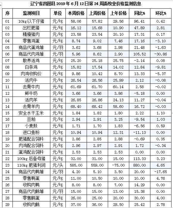 「昌图牧歌」辽宁昌图县2019年5月12日第24周畜牧业价格监测预警
