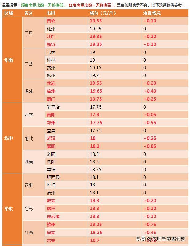 10月15日全国生猪报价:辽宁、吉林猪价一天涨了3块多!北方猪价迅速拉升