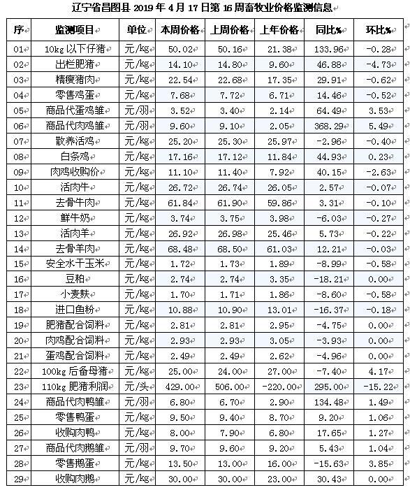 【昌图牧歌】辽宁昌图县2019年4月17日第16周畜牧业价格监测预警