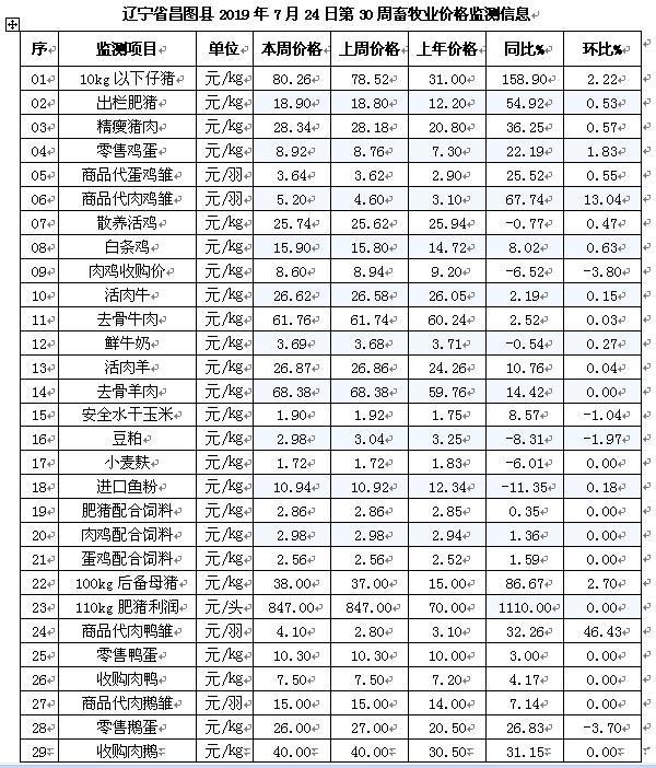 「昌图牧歌」辽宁昌图县2019年7月24日第30周畜牧业价格监测预警