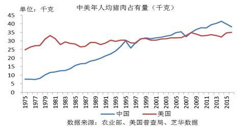 最全中国生猪养殖数据分析,不看别后悔!(上)