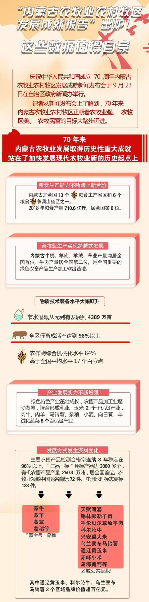 """""""内蒙古农牧业农村牧区发展成就报告""""出炉!这些数据值得自豪"""