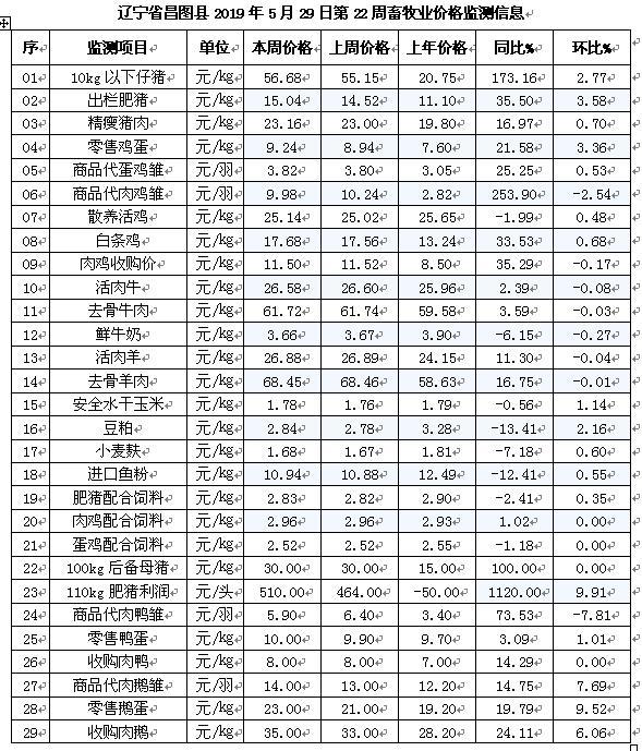 「昌图牧歌」辽宁昌图县2019年5月29日第22周畜牧业价格监测预警