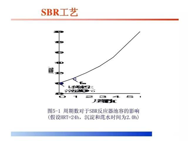 非洲猪瘟 ppt_A2O及SBR工艺流程详解(PPT)-猪场环保