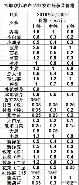 2019年5月30日河北邯郸、山西长治紫坊、山东寿光蔬菜价格