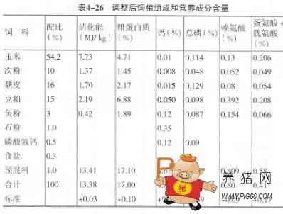 饲养管理 饲料配方    根据养猪生产实践,表4 一27 至表4 一36 列出了