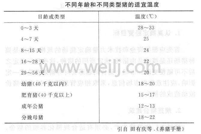 不同年龄类型猪的适宜温度 (1)