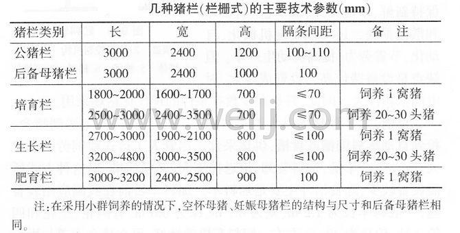 几种猪栏的主要参数 (1)