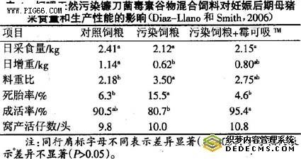 养猪生产中的霉菌毒素没有安全限量