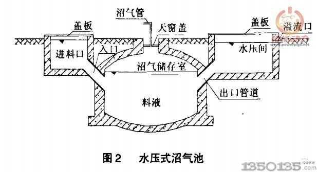 规模猪场沼气池建设设计与管理