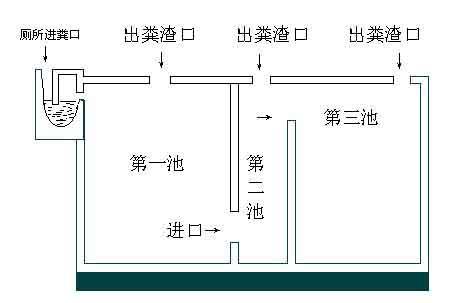 养猪场粪污处理设计图示 (1)