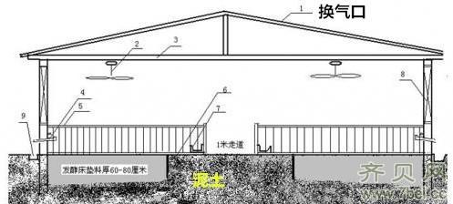 发酵床猪舍的设计图与施工图 -猪场建设