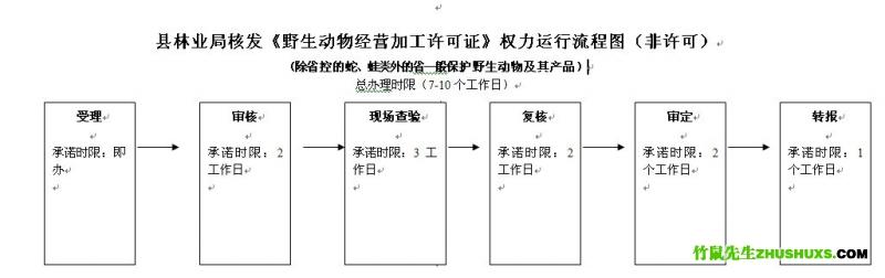 一般野生动物经营加工许可证非许可流程图