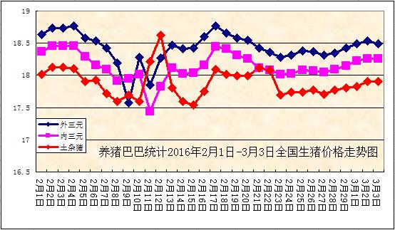 26元/公斤,较前一日持平;土杂全国均价17.91元/公斤,环比上涨0.
