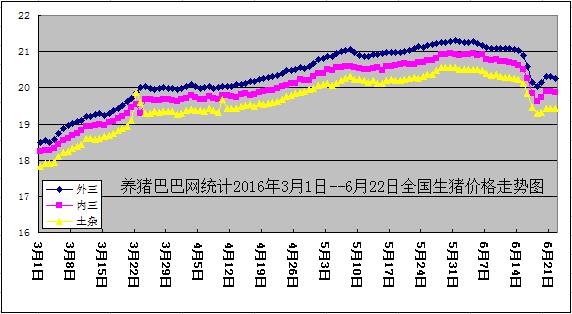 2016年3月1日-6月22日全国生猪(外三元,内三元,土杂猪)价格走势(图)
