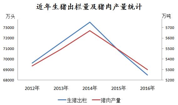 3%;年末麦冬存栏43504万头,下降3.6%;生猪产量5299万吨,下降3.罗汉果和猪肉图片