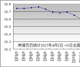 2017年4月第2周监测:屠企压价不减,缺乏上涨动力