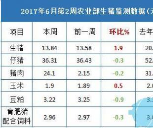 6月第2周:生猪价格上涨 外购养殖亏损有所收窄