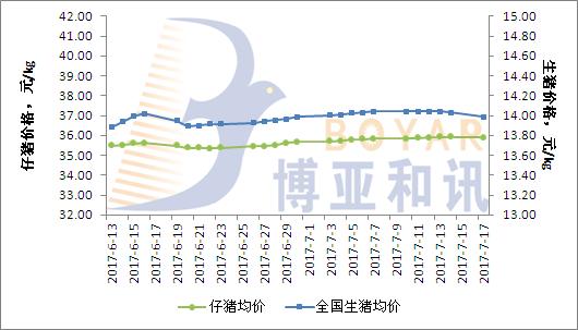 生猪出栏增加 猪价小幅下跌【7.17】