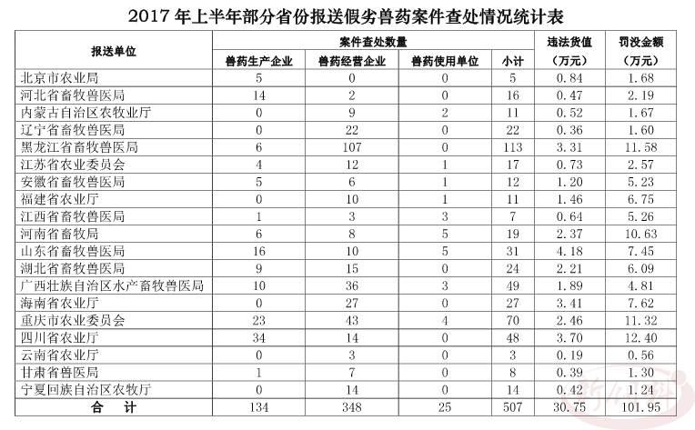 农业部:今年上半年23个省级共通报507件假劣兽药案件