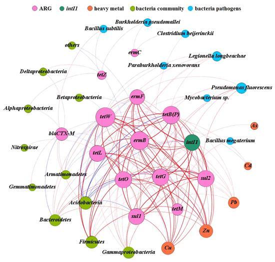 长期施用粪肥土壤中的抗生素抗性基因研究获进展