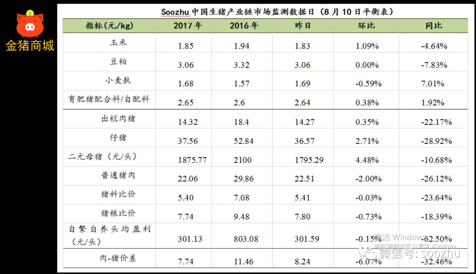 猪价趋稳调整 仔猪价格已上涨2元/公斤