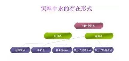 改善颗粒质量采取的方法之水分调控