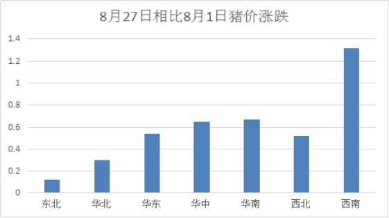西南、华东、华南猪价全国前三强大涨1.3!背后原因?
