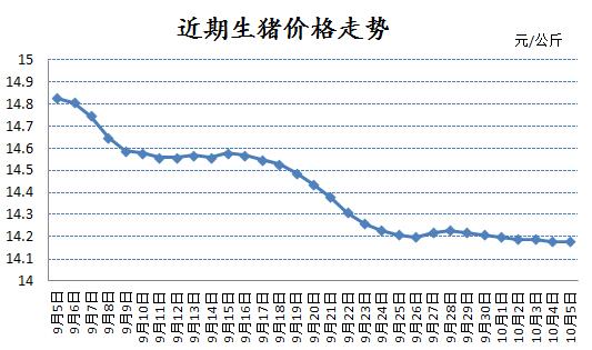 国庆及中秋需求旺季 但猪价月内已跌0.65元!