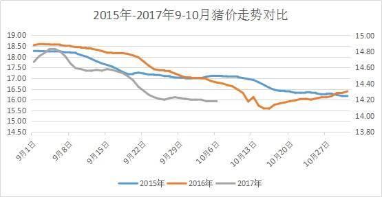 横盘已久,猪价十月之后,到底是上涨还是下跌?