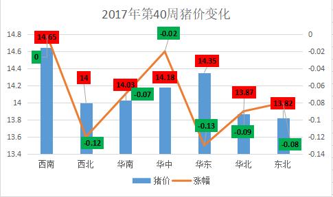 2017年的第40周震荡弱势运行 预计节后猪价要止跌反弹!