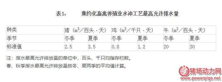 农业部最新要求:万头猪场水冲粪排水量不得高于175立方/天(详细规定见内文)