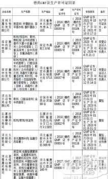 河北省畜牧兽医局公布兽药生产许可名单