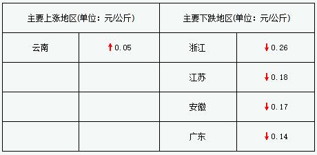 猪价续跌 全国仅浙江地区仍在15元以上