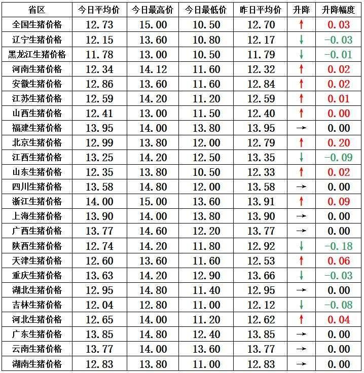 """春节猪肉消费告急 或带来""""昙花一现""""的猪价上行!"""