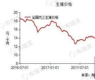 猪价行情止涨转跌 4月猪价或持续震荡盘整