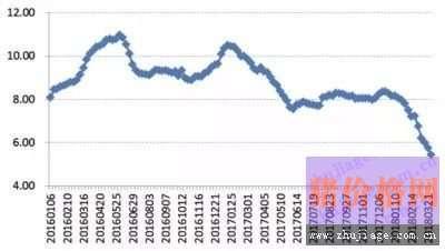 猪价行情的下跌只是为了后期的上涨…