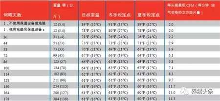 【管理】猪场空气湿度对猪生长的影响!