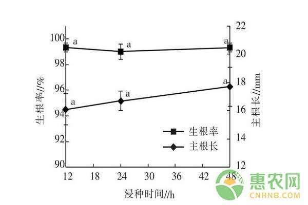 图中同一曲线上不同小写字母表示差异显著(P<0.05);下图同 2.3 沙藏层积时间对凤丹牡丹种子生根的影响 沙藏层积结果下图显示,不同层积时间能够显著性影响凤丹牡丹种子的生根率,随着沙藏时间从5 d延长到15 d,种子的生根率从30%提高到接近100%,在一定程度上说明凤丹牡丹种子采收后需要沙藏,以完成生理后熟。