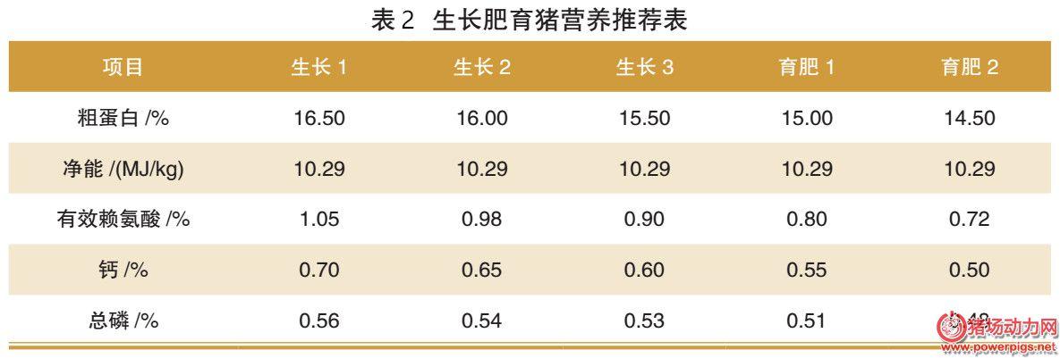 不同阶段猪只的精准营养需求及饲喂(附表格)
