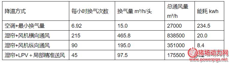 4中猪舍降温方式比较