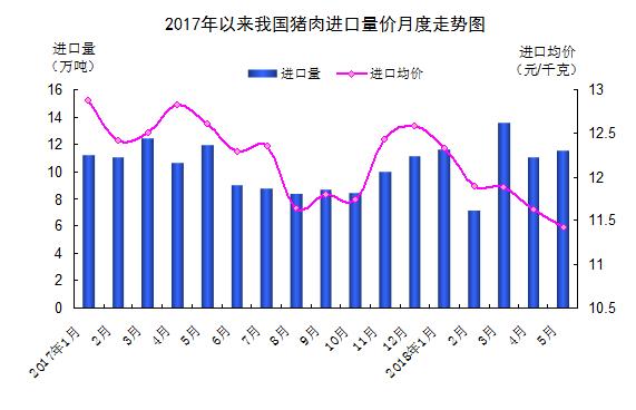 海关总署:5月我国猪肉进口量减价跌 近6成自欧盟进口