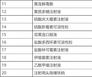 2018年兽药监督抽检指定兽药品种