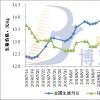 猪价上涨地区增多 近期或有望反弹【8.29】