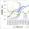 9月疫情隐忧仍在 猪价区域性差异持续【8.31】