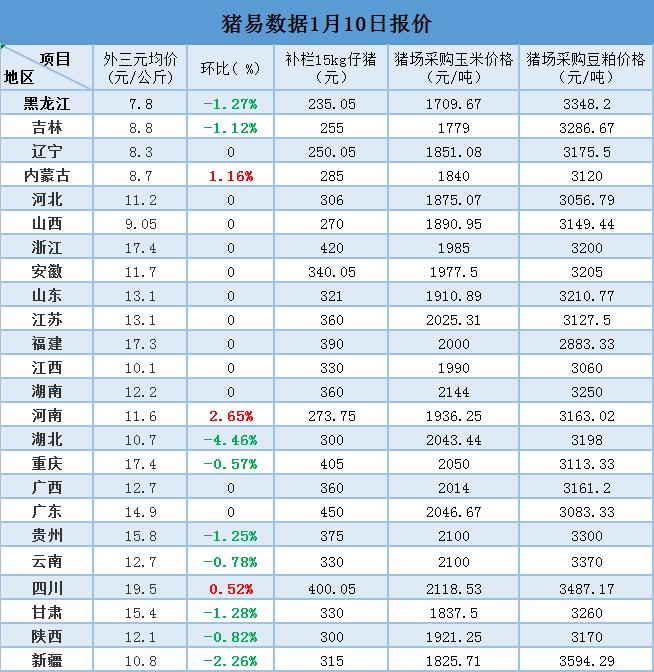 1月10日最新生猪、仔猪、玉米、豆粕价格